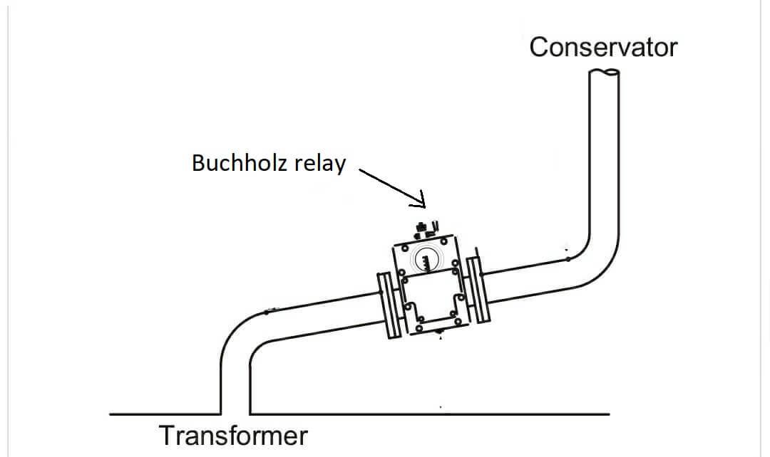 Buchholz relay of transformer-Working Construction, Diagram