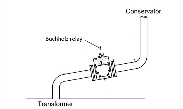 Buchholz relay of transformer-diagram, working principle,Construction