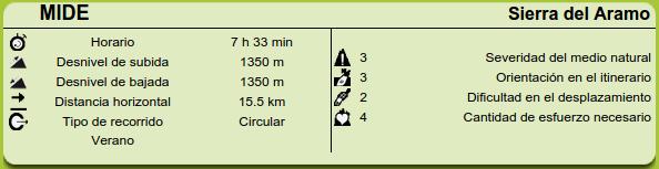Rutas Montaña Asturias: Datos M.I.D.E. Sierra Aramo