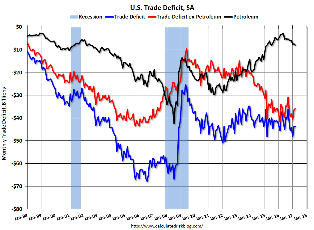 the u s trade deficit The us trade deficit dropped in may to the lowest level in 19 months as us  exports rose to a record level but the trade gap between the.
