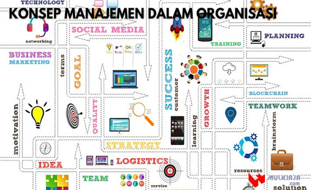 Konsep Manajemen Dalam Organisasi