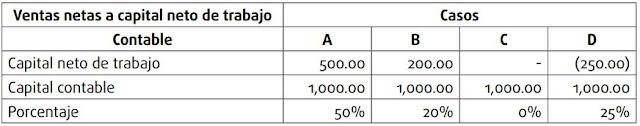 Ventas netas a capital neto de trabajo contable