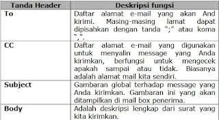 Etika Dalam Menggunakan Elektronik Mail E Mail Pasca Sarjana