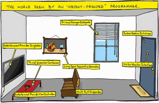 10 Object Oriented Programming Concepts & Fundamentals Every Java Programmer Should Learn