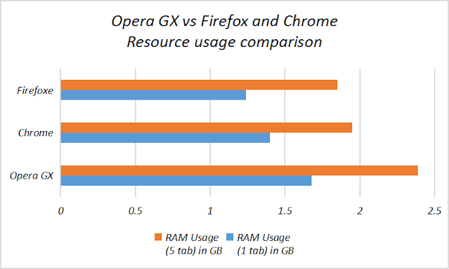 Opera GX vs Firefox vs Chrome - Resource usage comparison