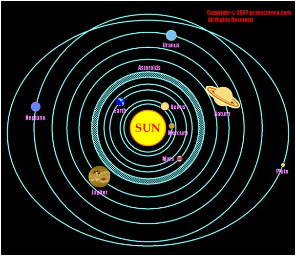 how do planets orbit the - photo #49