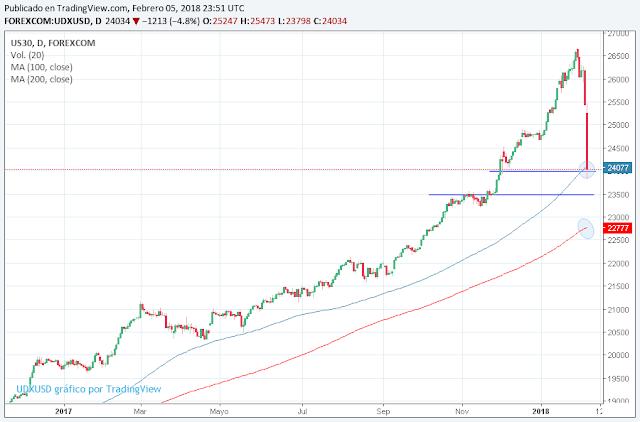 Análisis Dow Jones