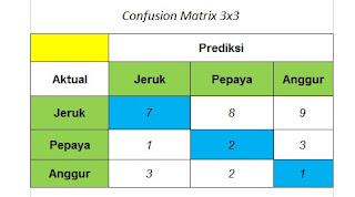 Tabel Confusion Matrix 3x3