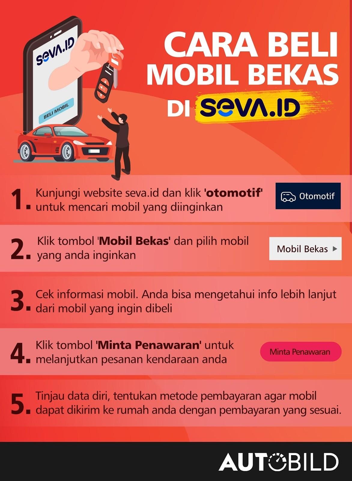 Infografis Beli Mobil Bekas di Platform Seva