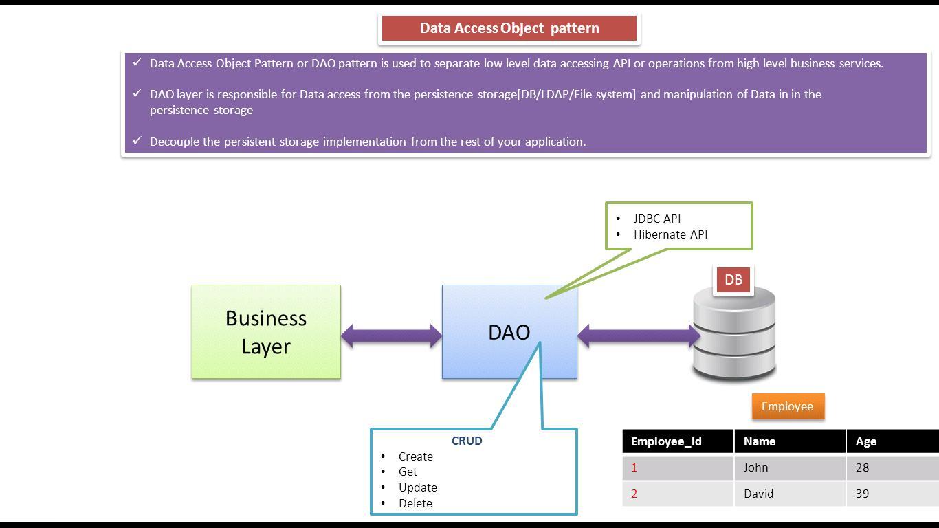 Private Class Data Design Pattern