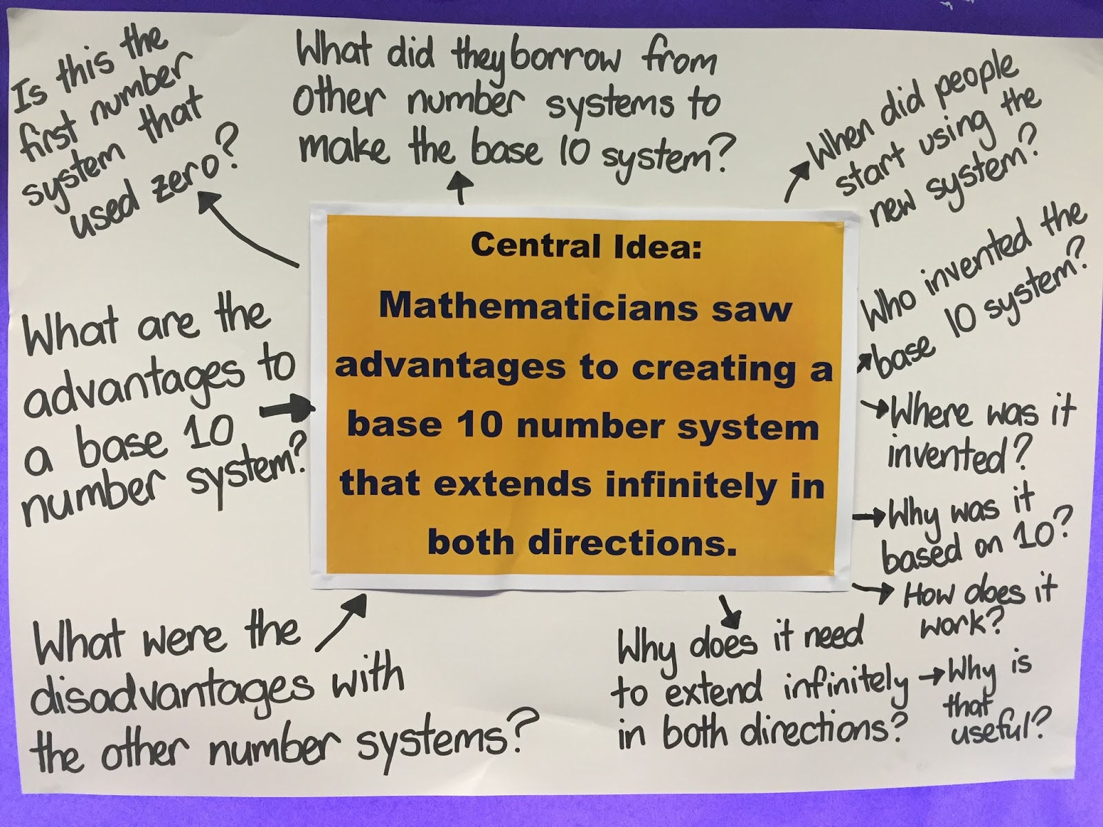 Enquiry Based Maths Base 10 Number System Links