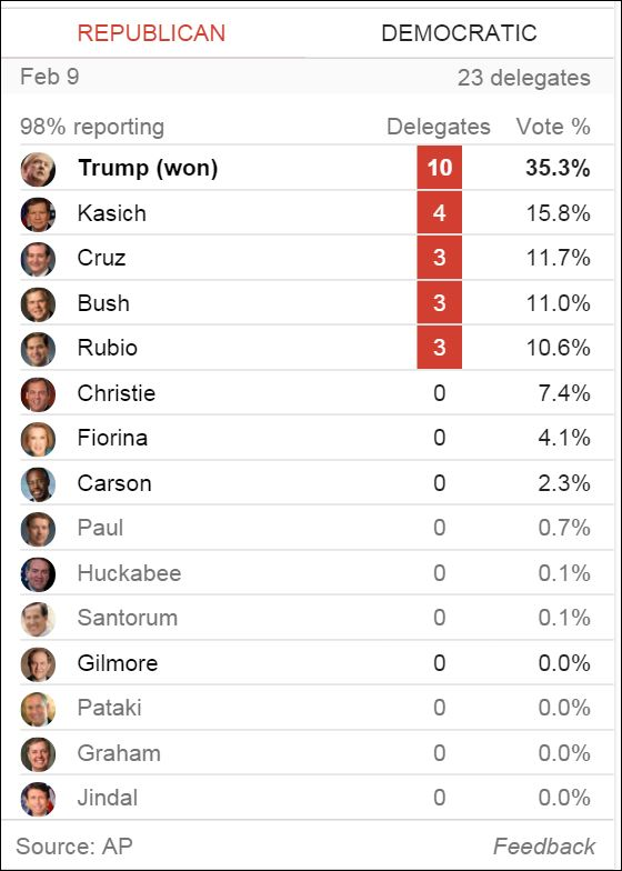 New Hampshire Primary Results 2016 | just b.CAUSE