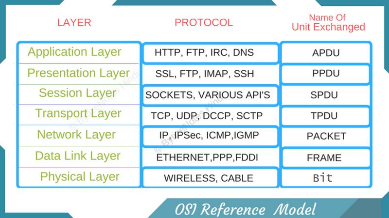 Osi-reference-protocol