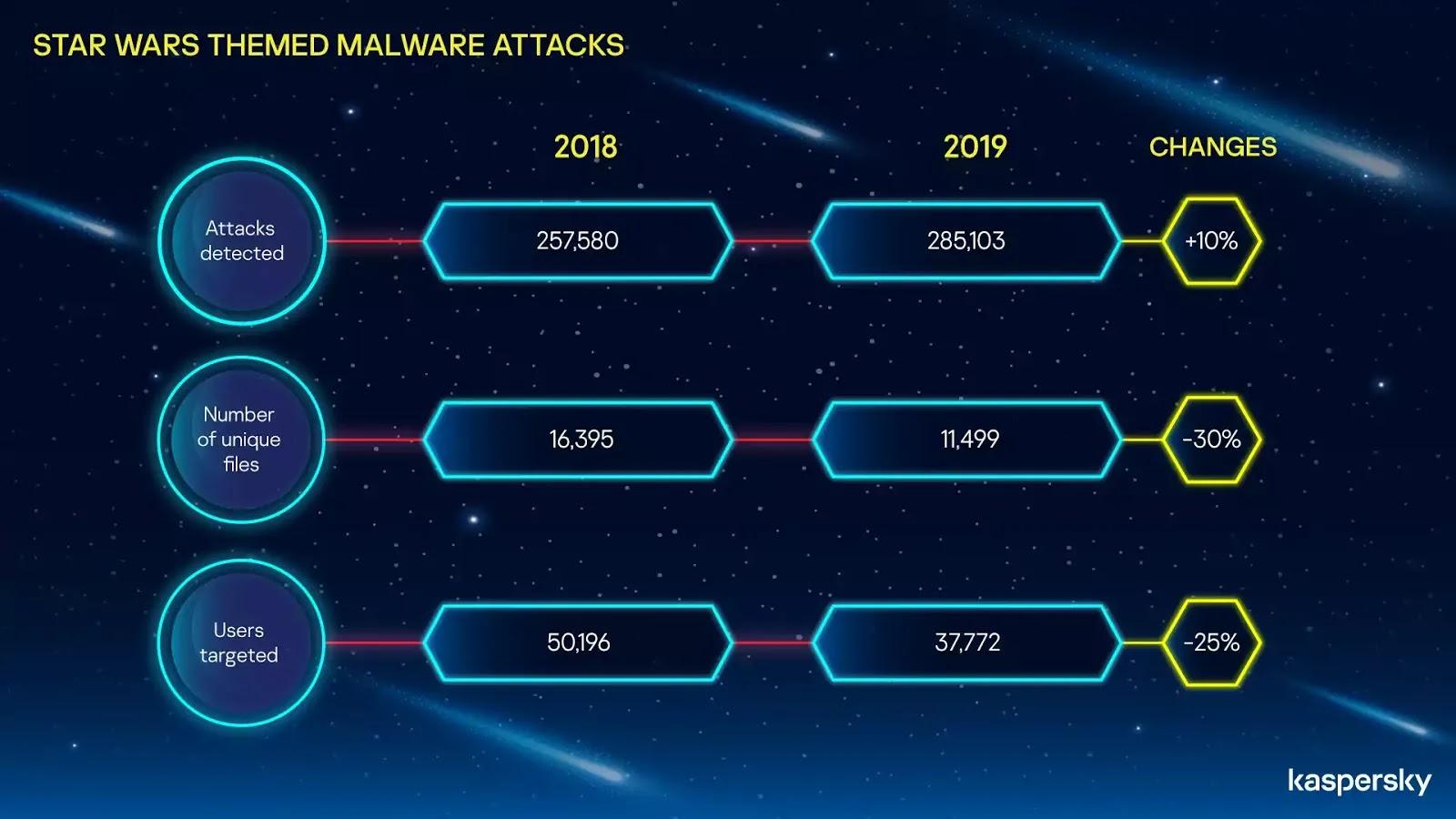 Star Wars-themed malware attacks