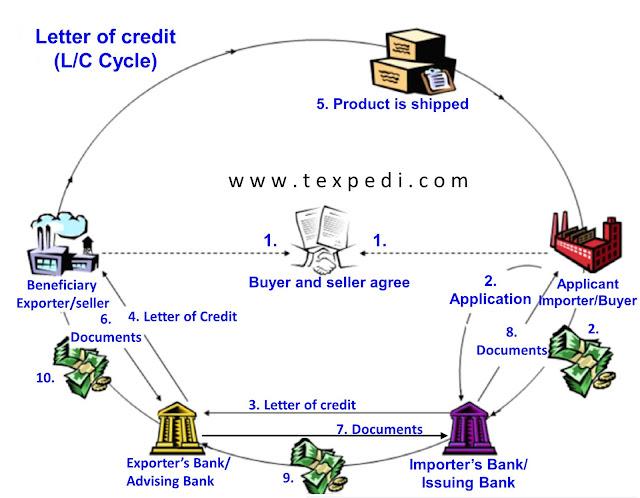 Letter of credit | Texpedi.com