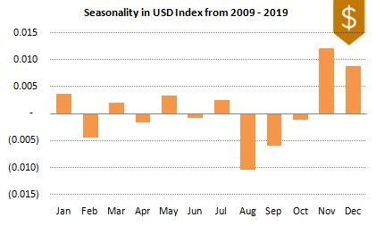DXY FX Seasonality 2009-2019