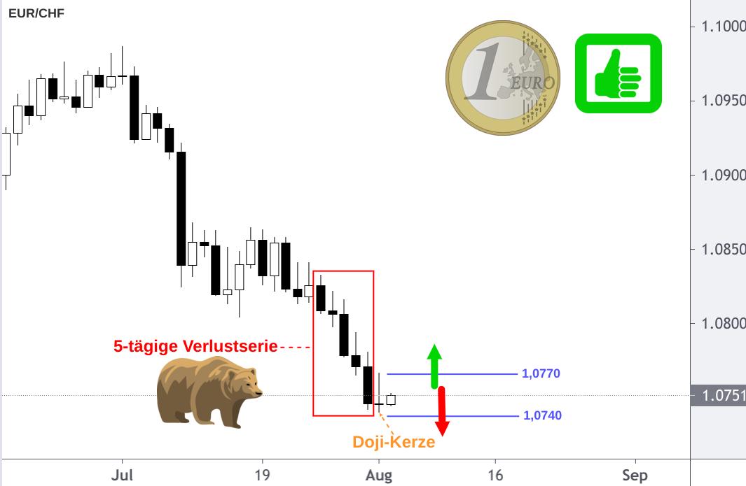 EUR/CHF Tages Chart mit eingezeichneten Prognose Pfeilen
