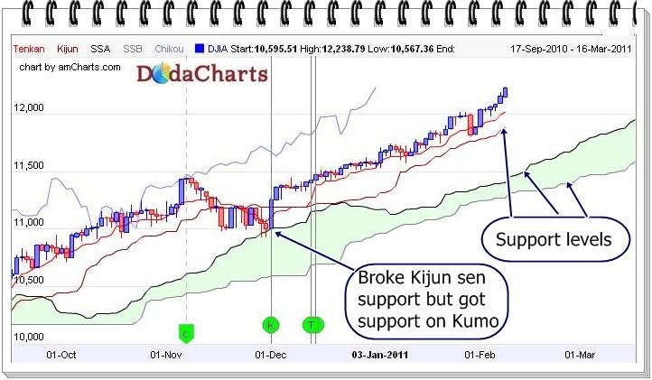 Dow jones industrial avearge