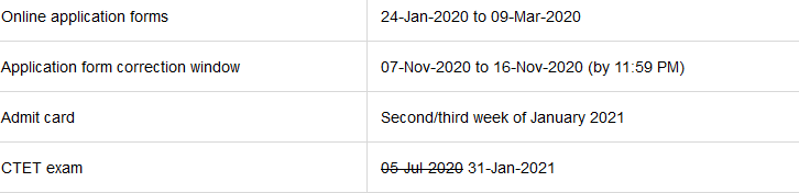 CTET 2020 exam date