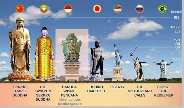 Patung tertinggi di dunia - pustakapengetahuan.com