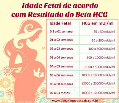 Tabela HCG