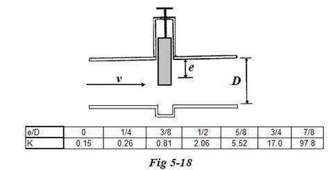 Coeficientes de perdida en válvulas de compuerta