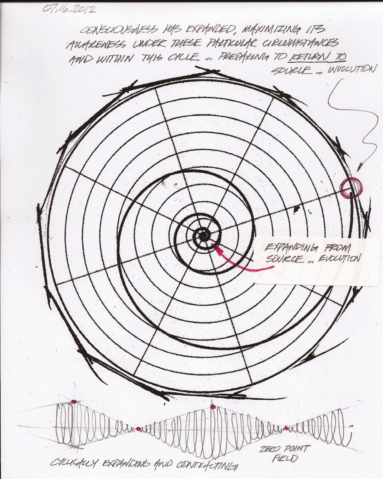 Design Consciousness Design Metaphysics The Zero Point