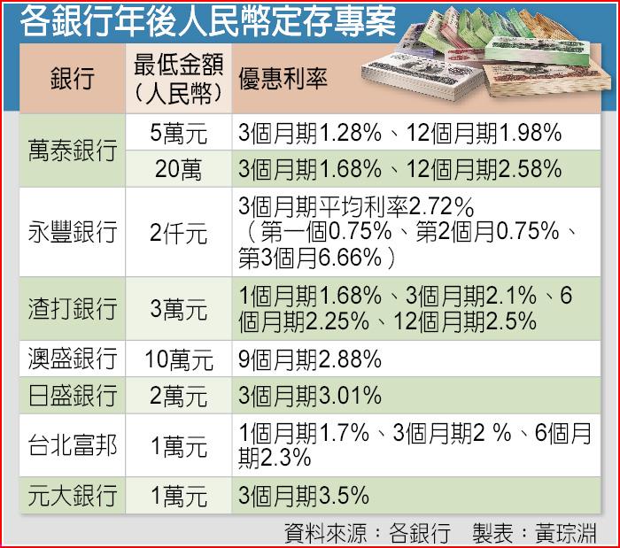 左手畫線圖,右手寫股市: 人民幣存款3.5%?別做白工啊