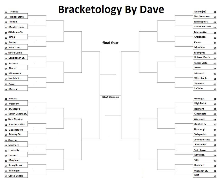 Free Ncaa Bracketology Predictions
