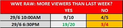 29/6/20 WWE Raw TV Prop Bet