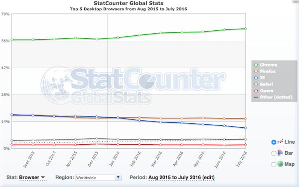 La gráfica que demuestra la batalla perdida de Microsoft contra Google