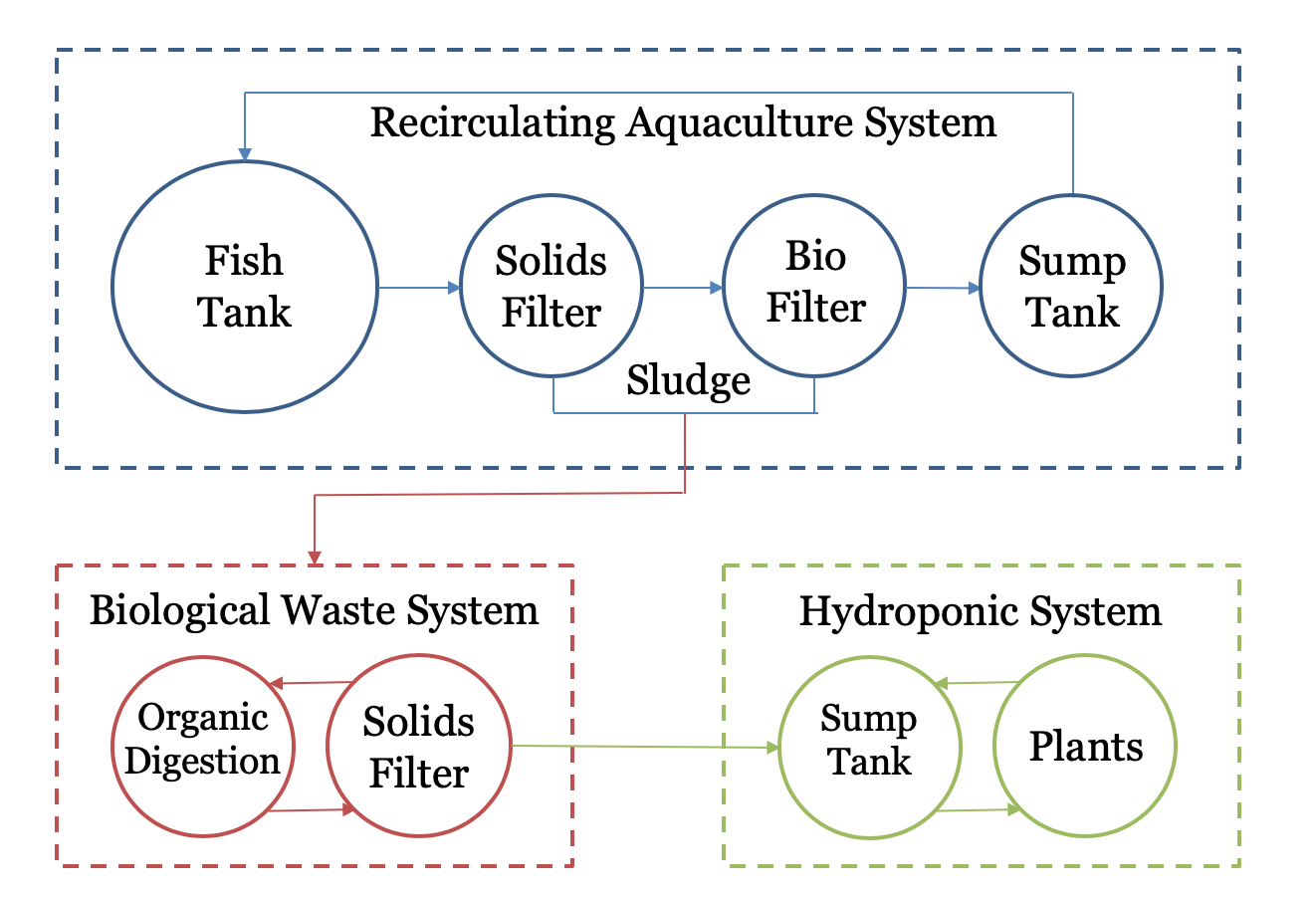 medium resolution of a simple decoupled system a small decoupled system can be very easy to build and operate if an ast bead filter is used the fish loop is reduced to two