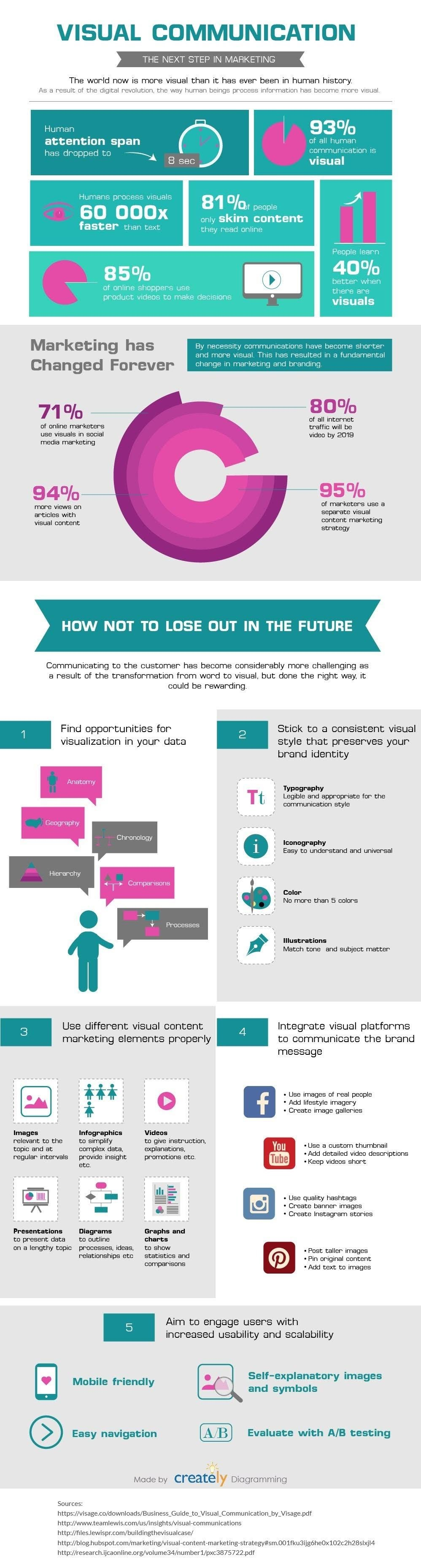 Visual Communication in Marketing: Why You Need it How to Do It #infographic