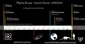 Historia Wszechświata - Big History Project