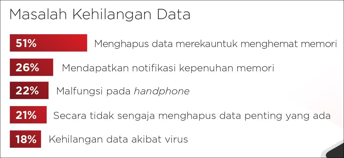 Masalah Kehilangan Data di Smartphone