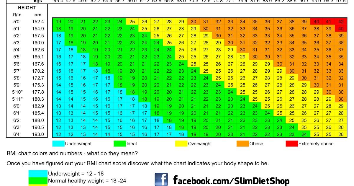 Cara Menghitung BMI (Body Mass Index)