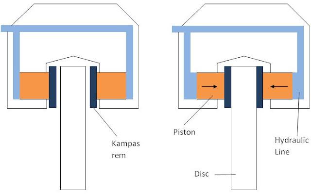 Cara kerja rem cakam hidrolik pada mobil gambar diagram autoexpose pada rem cakram gesekan dua bidang tersebut dilakukan dengan metode jepitan ada dua bidang bidang yang berputar disebut rotor dan bidang yang diam ccuart Gallery
