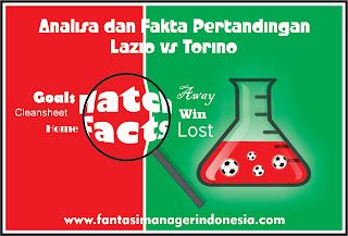 analisa dan fakta pertandingan Lazio vs Torino