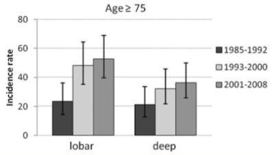 高齢者の脳内出血発生率トレンド