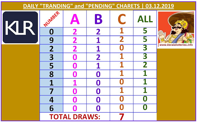 Kerala Lottery Winning Number Daily Tranding and Pending  Charts of 7 days on 03.12.2019