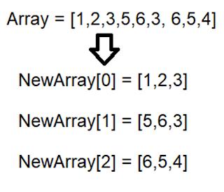 Memecahkan Array Menjadi Beberapa Array Baru