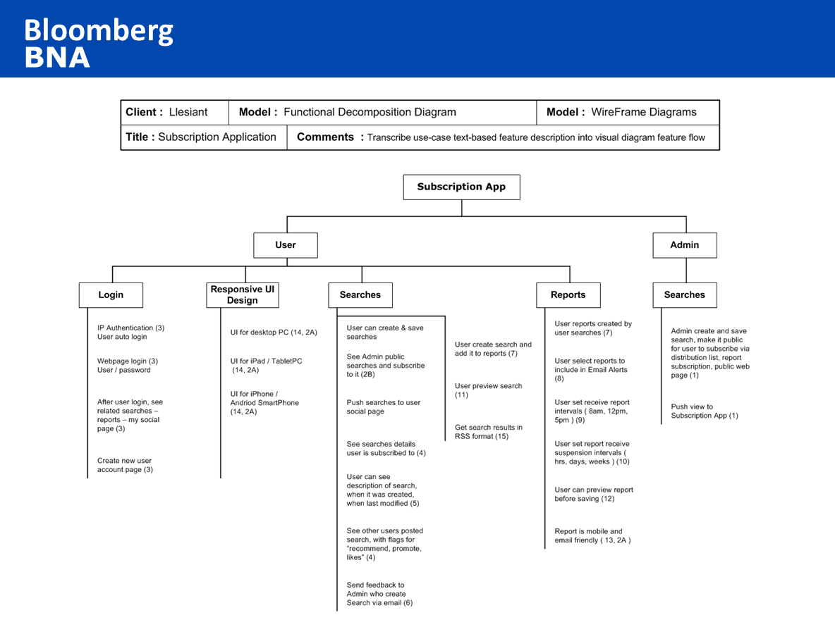 example of functional decomposition diagram allen bradley wiring diagrams bna subscription application v2 2 ui design models
