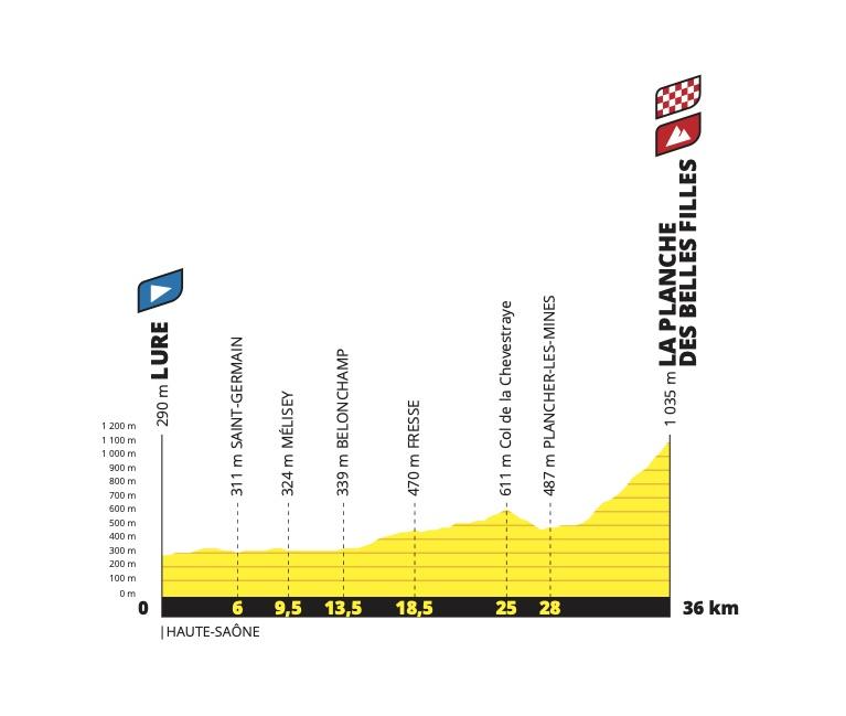 etapa 20 Tour de Francia 2020