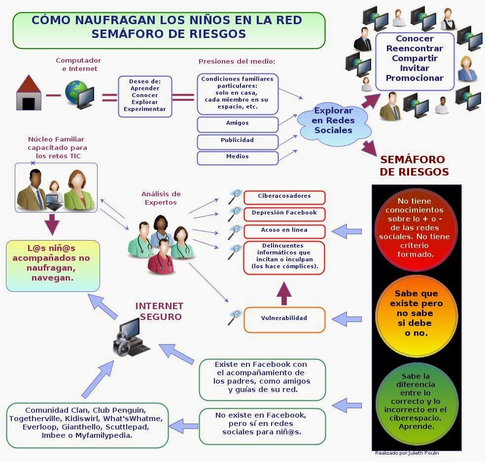 Comunicación Y Educación Digital Informe Sobre El Impacto De Las