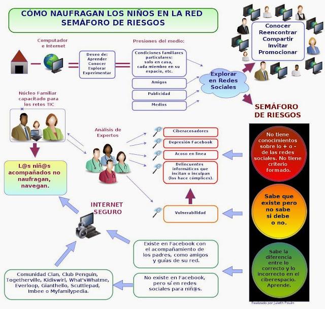 Riesgos Asociados A Internet Mapa Mental Sobre Los Riesgos Del