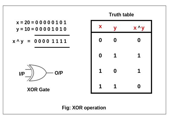 Bitwise exclusive OR (XOR) operator in java