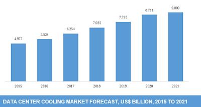 global data center cooling market size