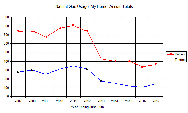 Natural Gas Usage Calculator Therms