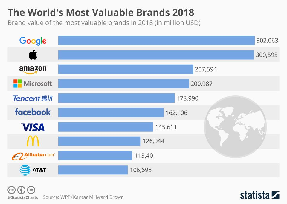 The World's Most Valuable Brands 2018 - #infographic