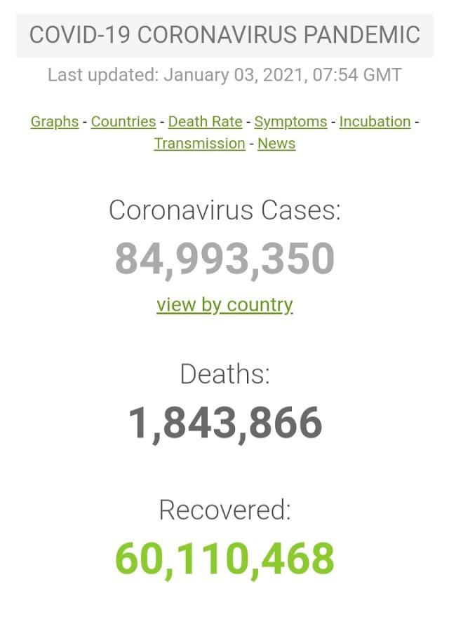 Kasus Covid-19 di Seluruh Dunia per 3 Januari 2021 ( 07:54GMT)